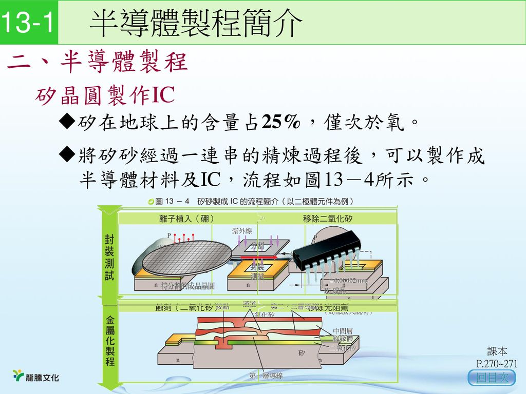 13-1 半導體製程簡介 二、半導體製程 矽晶圓製作IC 矽在地球上的含量占25%,僅次於氧。