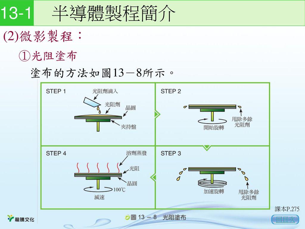 13-1 半導體製程簡介 (2)微影製程: ①光阻塗布 塗布的方法如圖13-8所示。 課本P.275 回目次
