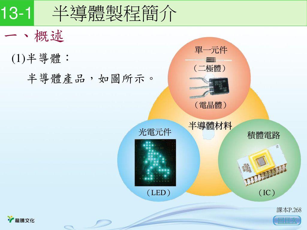 13-1 半導體製程簡介 一、概述 (1)半導體: 半導體產品,如圖所示。 課本P.268 回目次