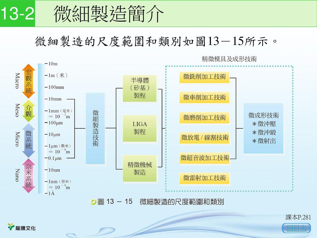 13-2 微細製造簡介 微細製造的尺度範圍和類別如圖13-15所示。 課本P.281 回目次