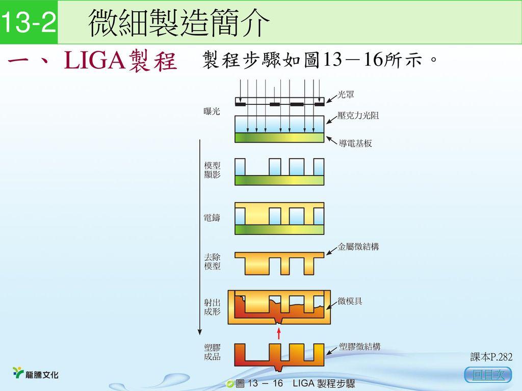 13-2 微細製造簡介 一、 LIGA製程 製程步驟如圖13-16所示。 課本P.282 回目次