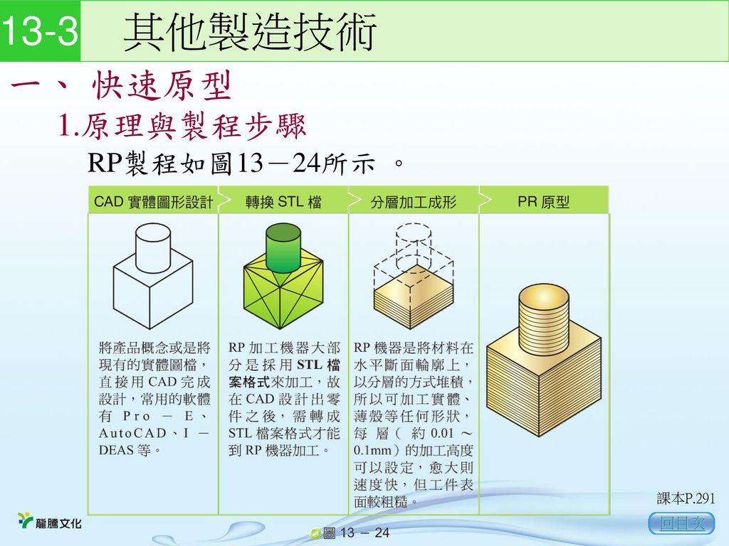 13-3 其他製造技術 一、 快速原型 1.原理與製程步驟 RP製程如圖13-24所示 。 課本P.291 回目次