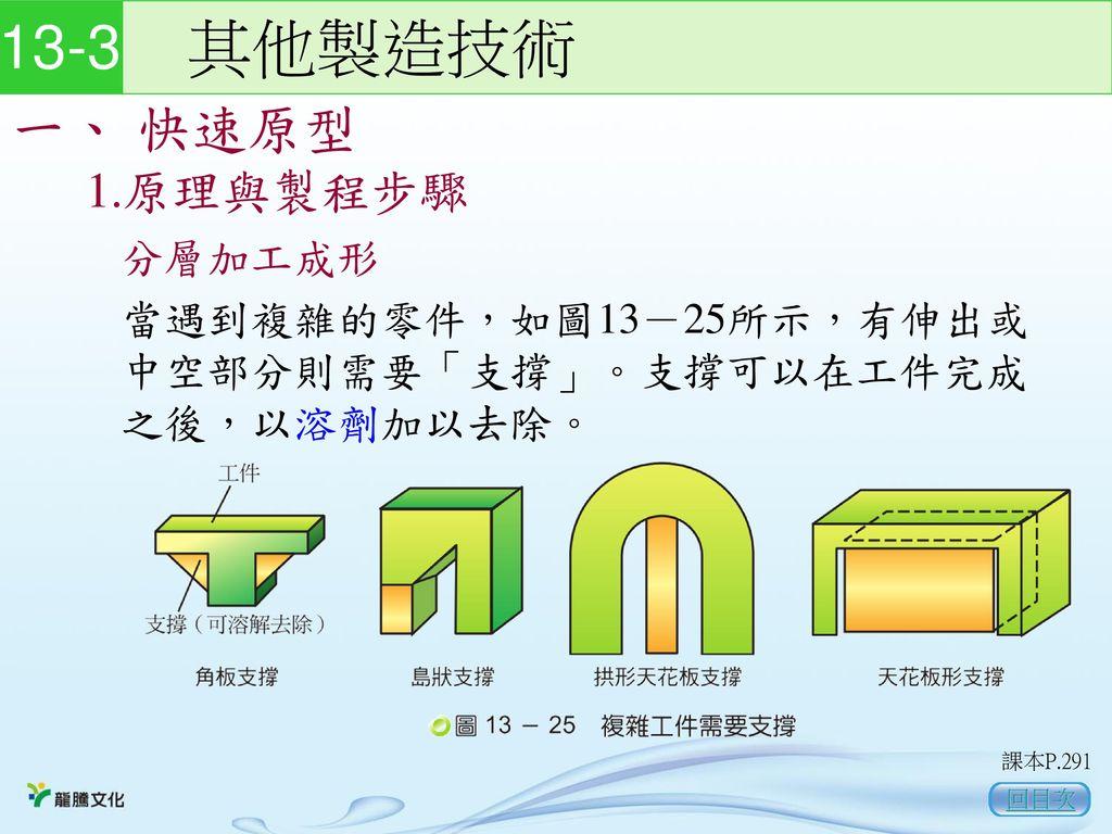 13-3 其他製造技術 一、 快速原型 1.原理與製程步驟 分層加工成形