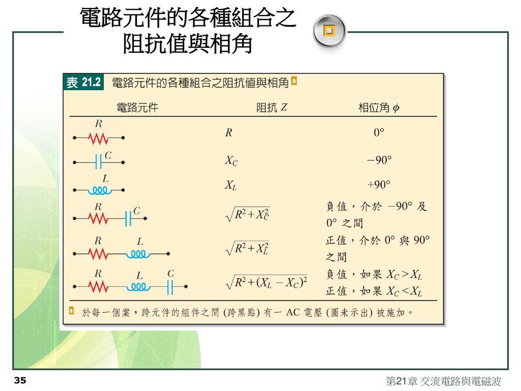 電路元件的各種組合之阻抗值與相角 第21章 交流電路與電磁波