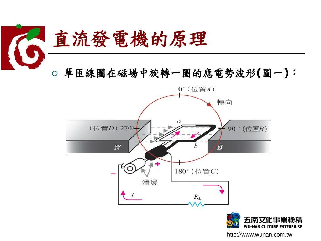 直流發電機的原理 單匝線圈在磁場中旋轉一圈的應電勢波形(圖一):