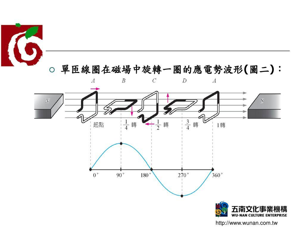 單匝線圈在磁場中旋轉一圈的應電勢波形(圖二):