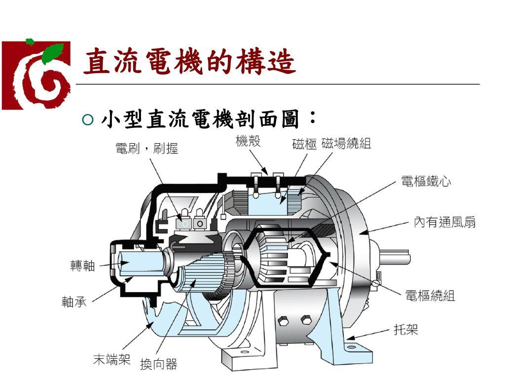 直流電機的構造 小型直流電機剖面圖: