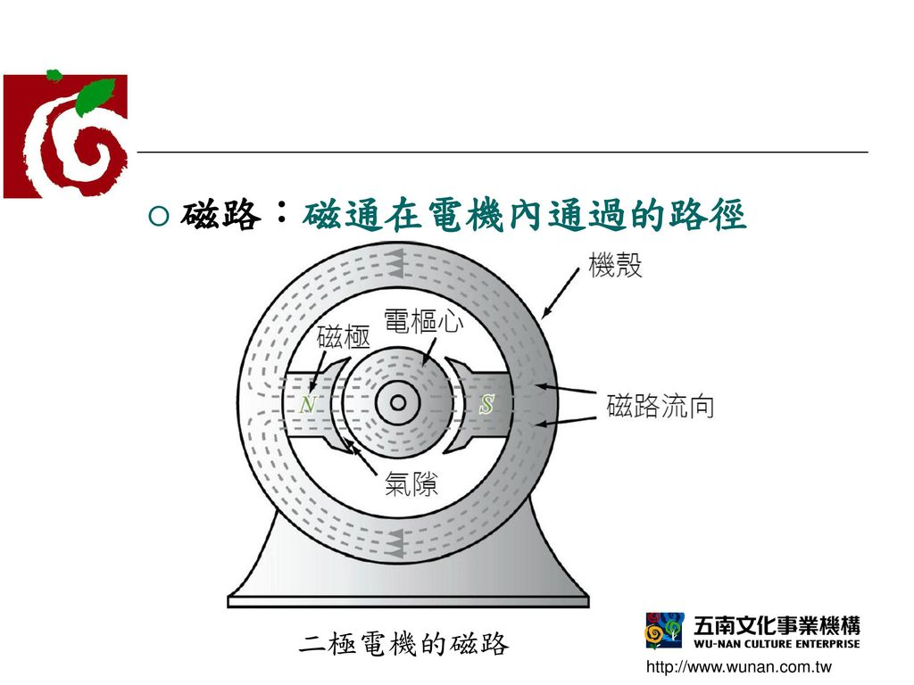 磁路:磁通在電機內通過的路徑 二極電機的磁路