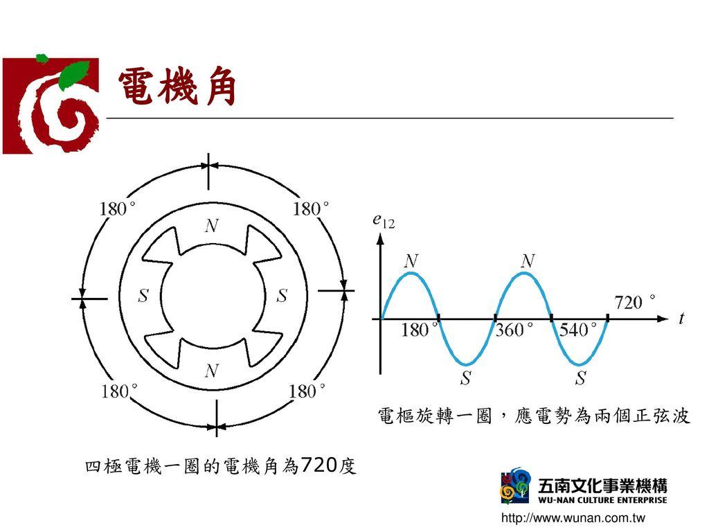 電機角 電樞旋轉一圈,應電勢為兩個正弦波 四極電機一圈的電機角為720度