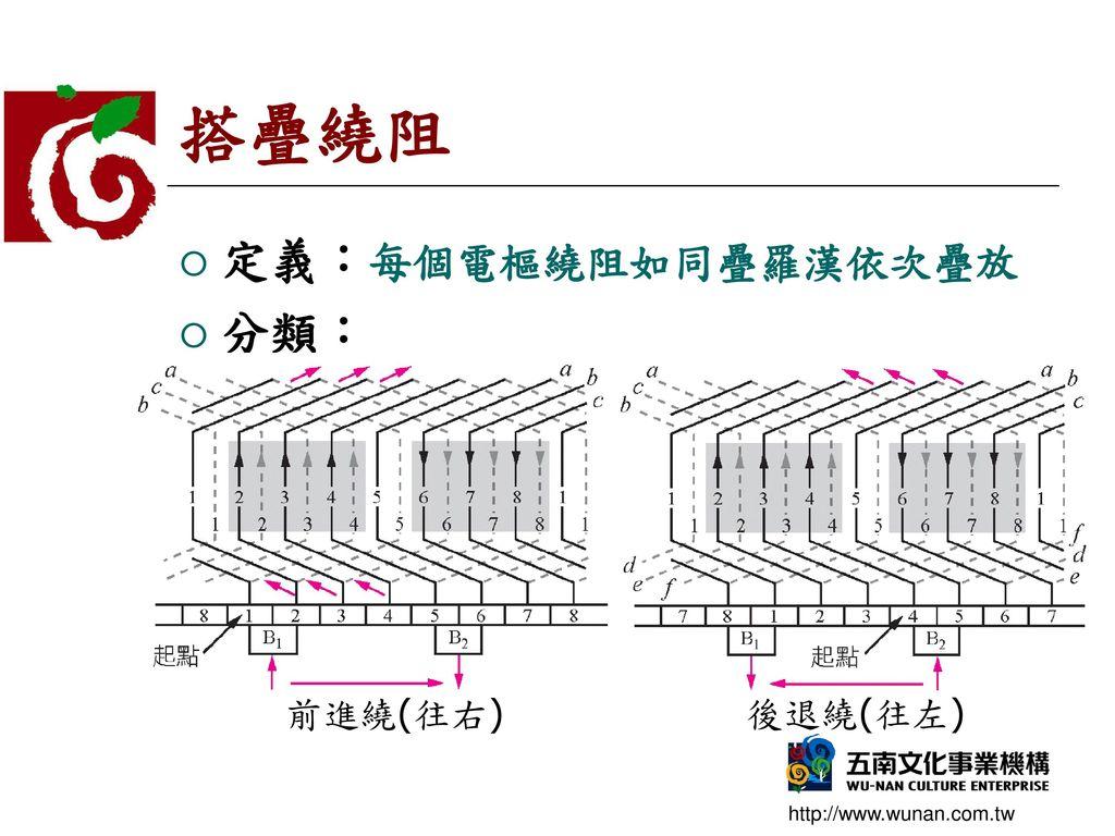 搭疊繞阻 定義:每個電樞繞阻如同疊羅漢依次疊放 分類: 前進繞(往右) 後退繞(往左)