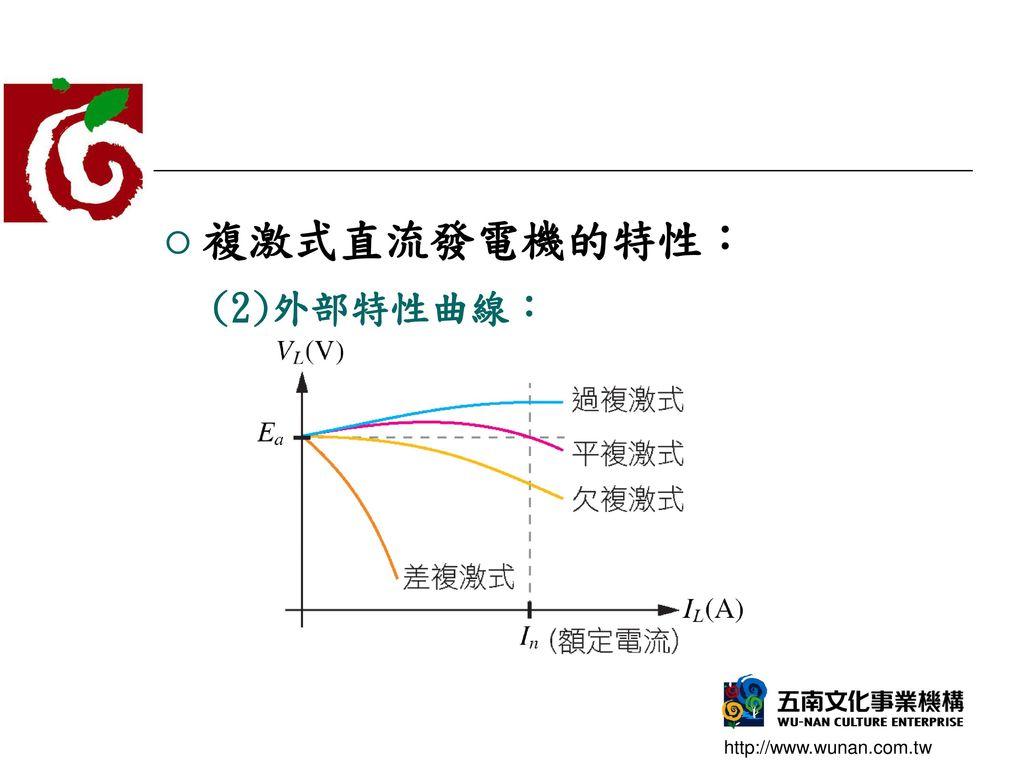 複激式直流發電機的特性: (2)外部特性曲線: