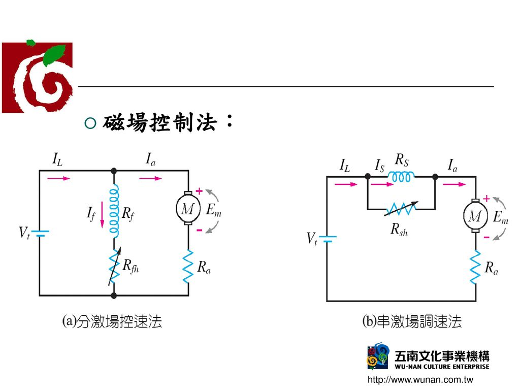 磁場控制法: