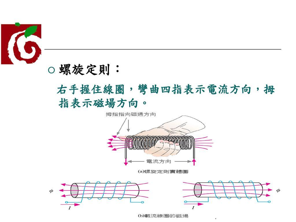 螺旋定則: 右手握住線圈,彎曲四指表示電流方向,拇指表示磁場方向。