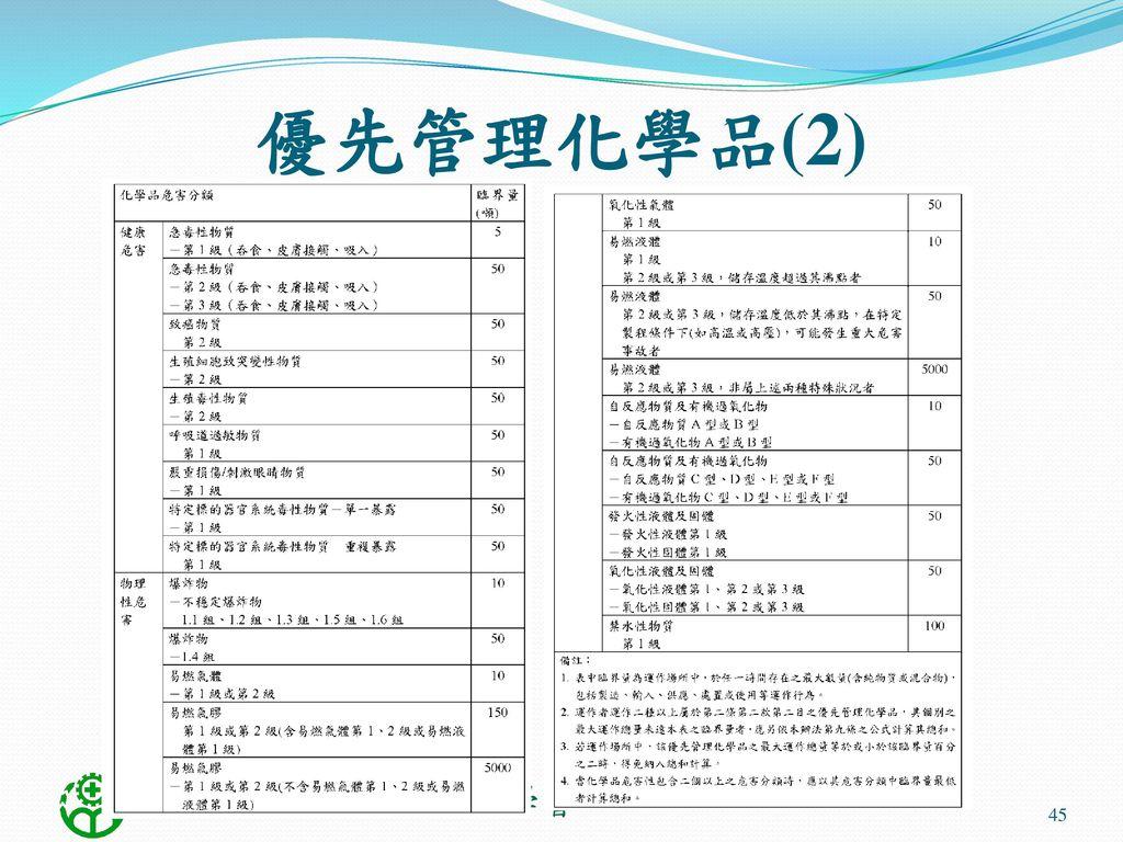 優先管理化學品(2)