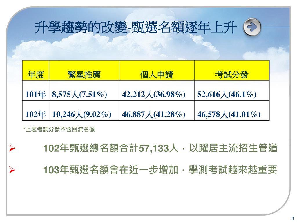 升學趨勢的改變-甄選名額逐年上升 102年甄選總名額合計57,133人,以躍居主流招生管道