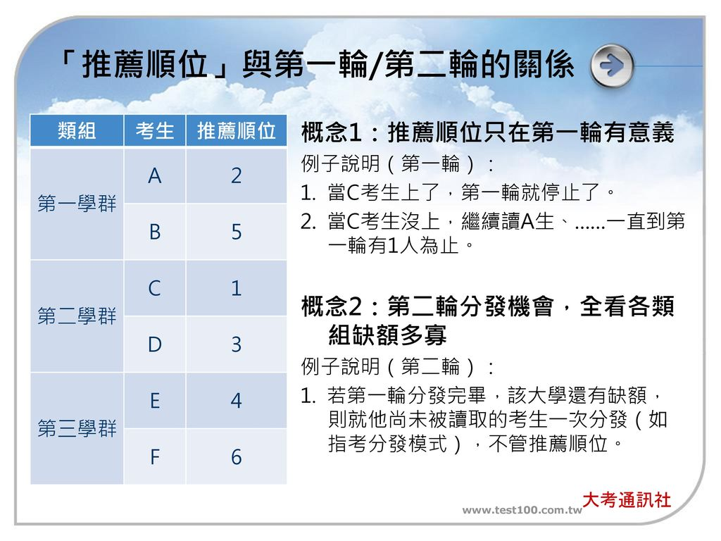 「推薦順位」與第一輪/第二輪的關係 概念1:推薦順位只在第一輪有意義 概念2:第二輪分發機會,全看各類組缺額多寡 類組 考生 推薦順位