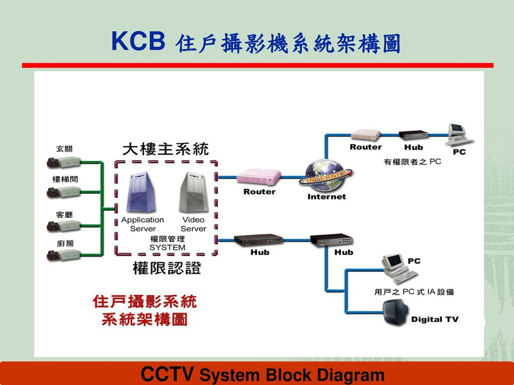 CCTV System Block Diagram
