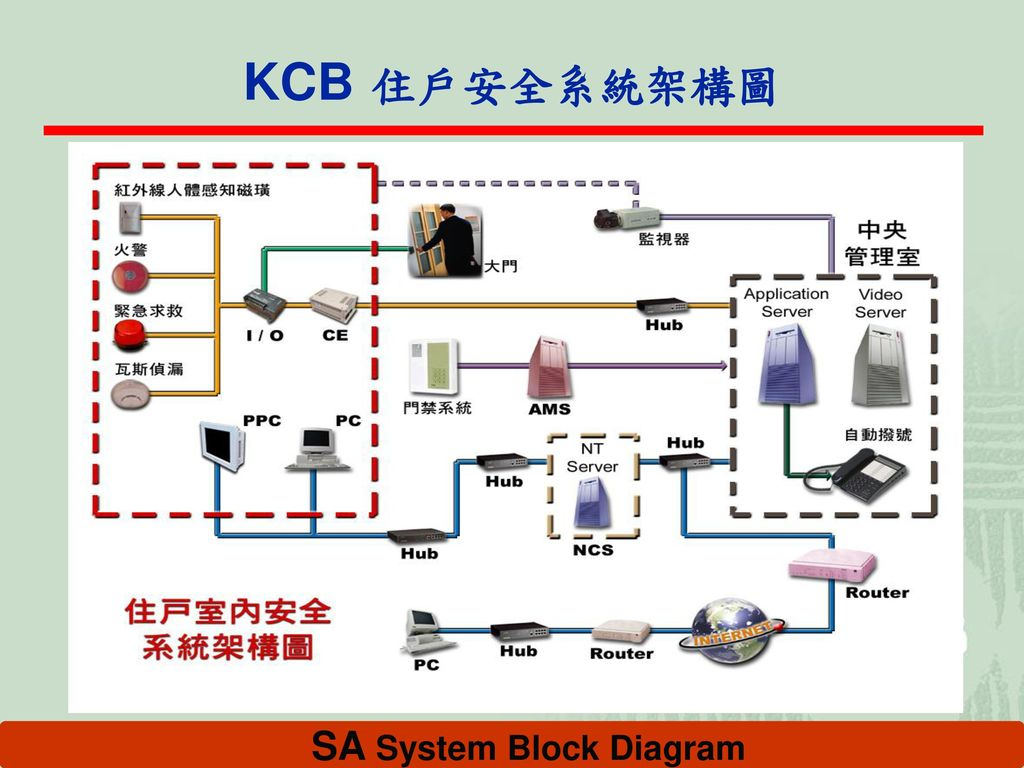 SA System Block Diagram