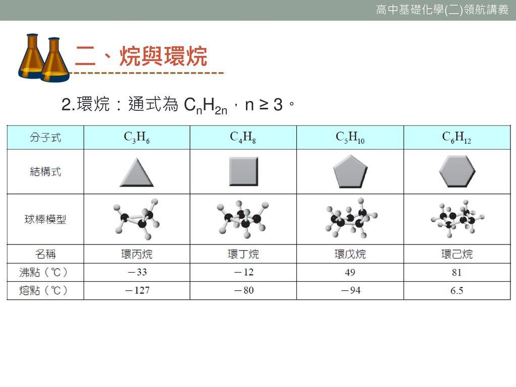 二、烷與環烷 2.環烷:通式為 CnH2n,n ≥ 3。
