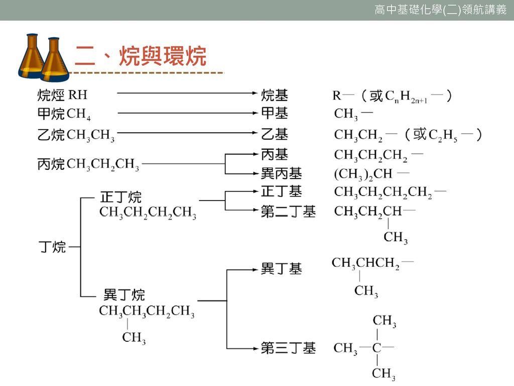 二、烷與環烷