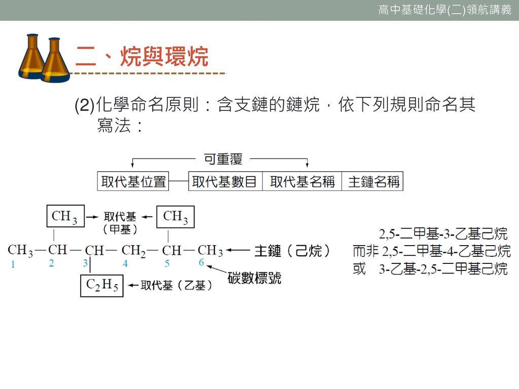 二、烷與環烷 (2)化學命名原則:含支鏈的鏈烷,依下列規則命名其寫法: