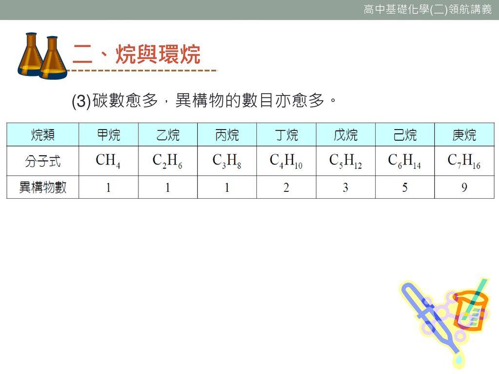 二、烷與環烷 (3)碳數愈多,異構物的數目亦愈多。