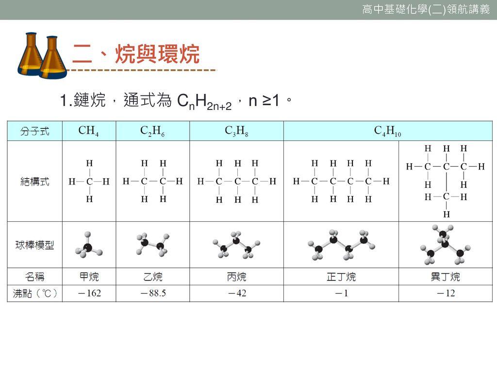 二、烷與環烷 1.鏈烷,通式為 CnH2n+2,n ≥1。