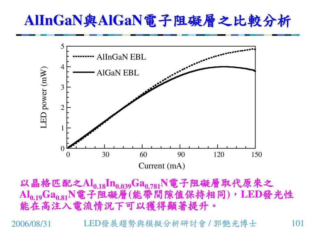 AlInGaN與AlGaN電子阻礙層之比較分析