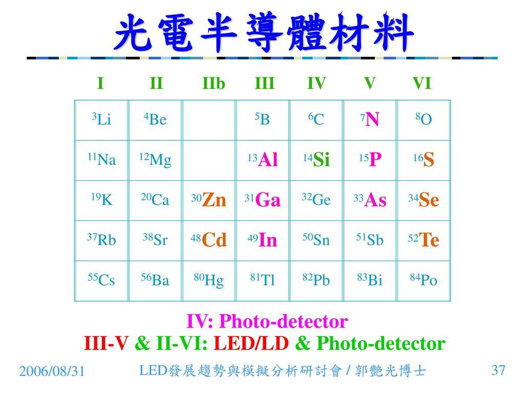 III-V & II-VI: LED/LD & Photo-detector
