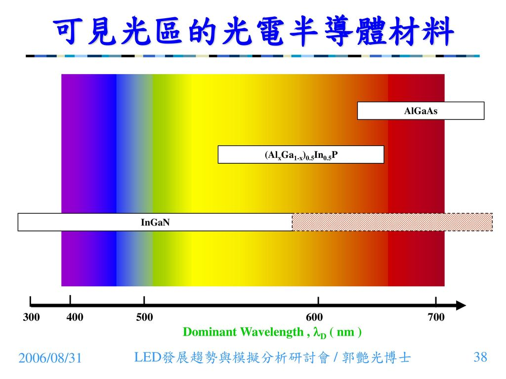 Dominant Wavelength , D ( nm )