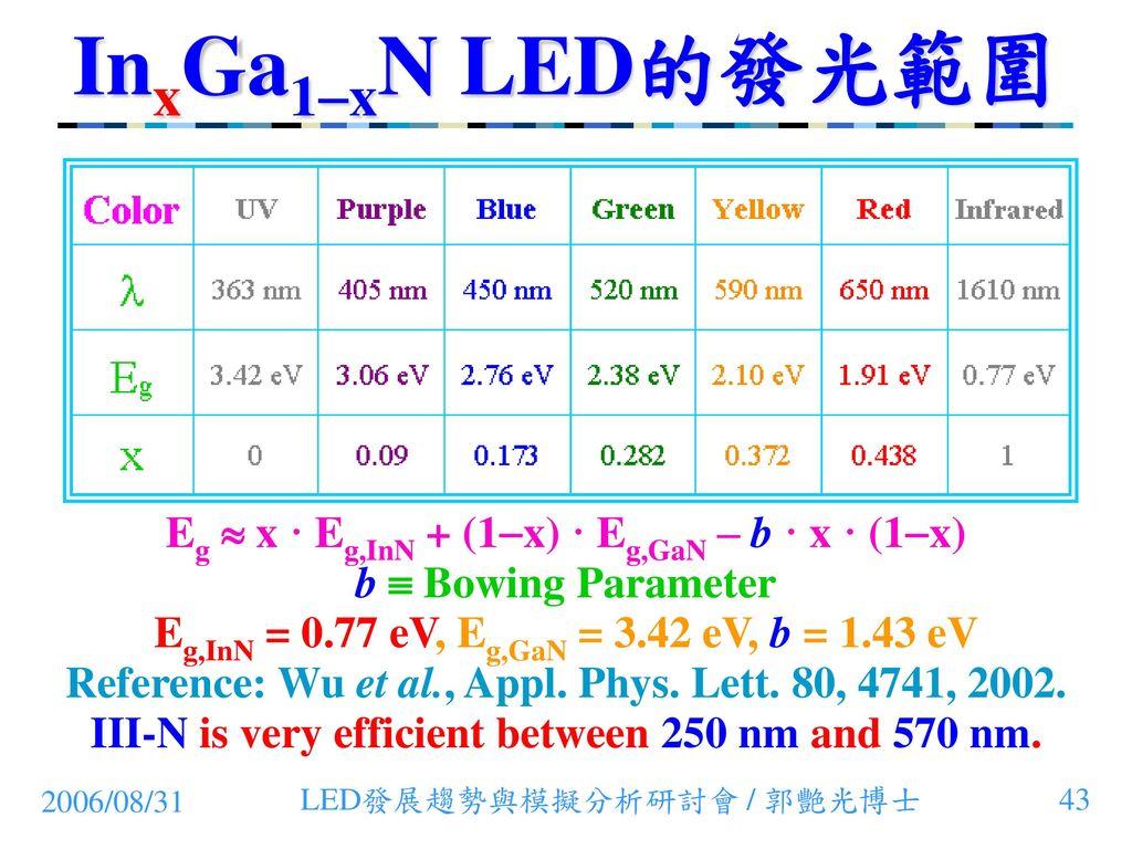 InxGa1-xN LED的發光範圍 Eg  x · Eg,InN + (1-x) · Eg,GaN – b · x · (1-x)