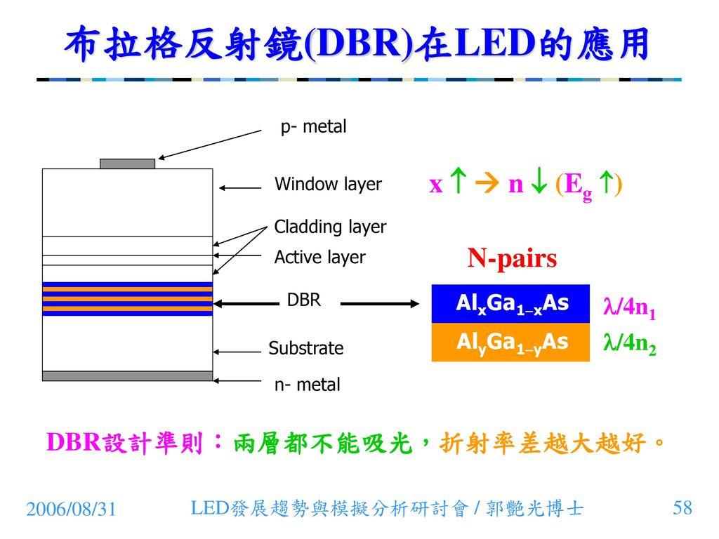 DBR設計準則:兩層都不能吸光,折射率差越大越好。