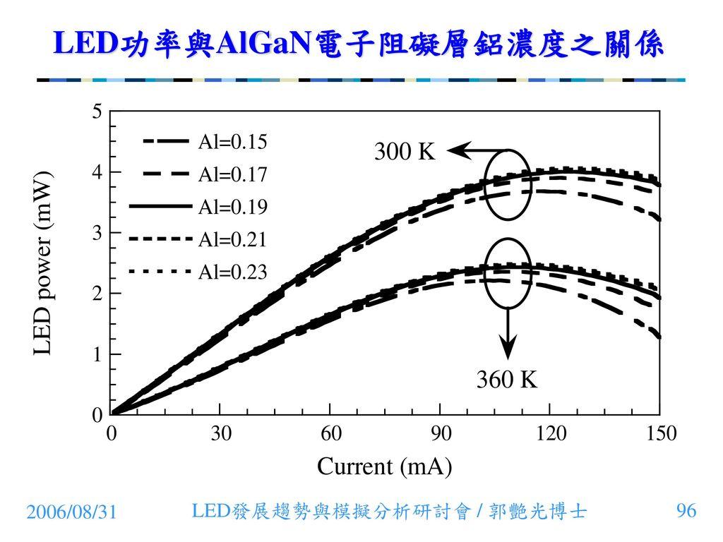 LED功率與AlGaN電子阻礙層鋁濃度之關係