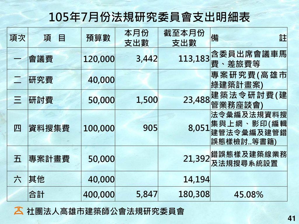 105年7月份法規研究委員會支出明細表 項次 項 目 預算數 本月份 支出數 截至本月份 備註 一 會議費 120,000 3,442