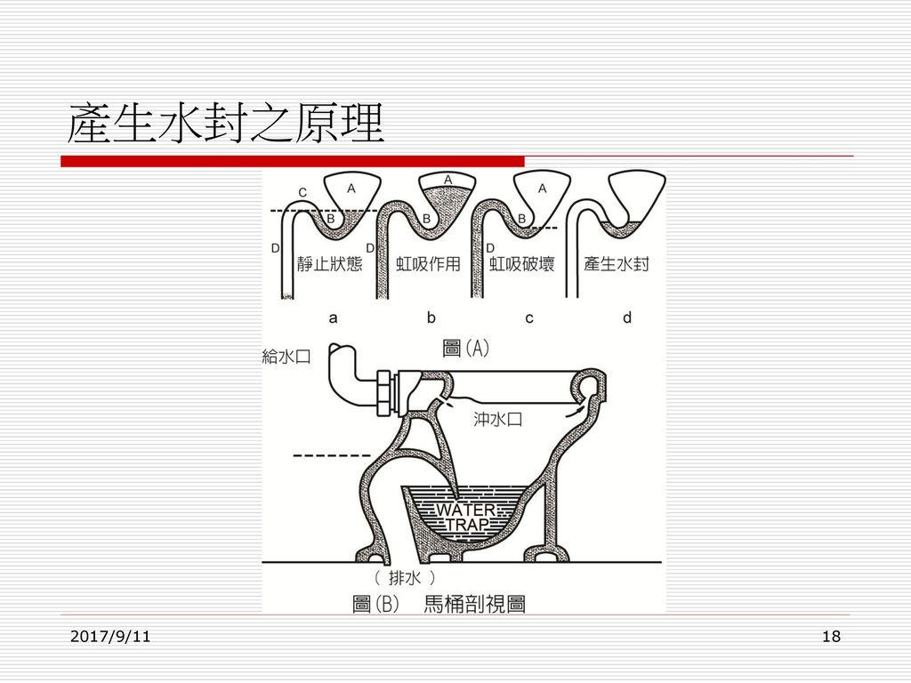 產生水封之原理 2017/9/11