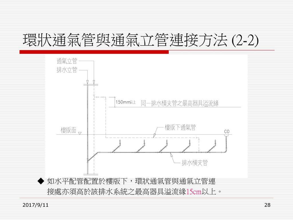 環狀通氣管與通氣立管連接方法 (2-2) ◆ 如水平配管配置於樓版下,環狀通氣管與通氣立管連