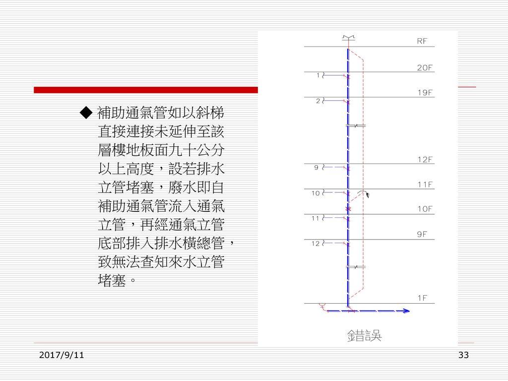 ◆ 補助通氣管如以斜梯 直接連接未延伸至該 層樓地板面九十公分 以上高度,設若排水 立管堵塞,廢水即自 補助通氣管流入通氣