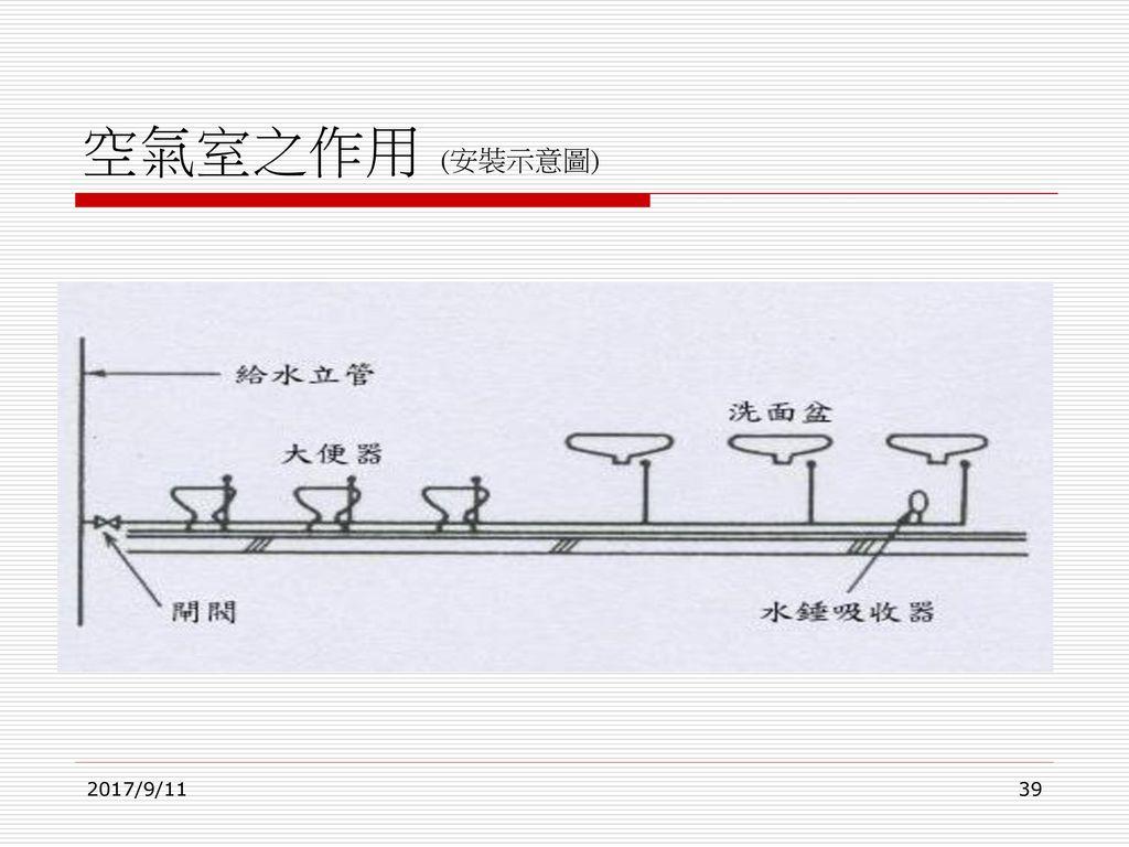 空氣室之作用 (安裝示意圖) 2017/9/11