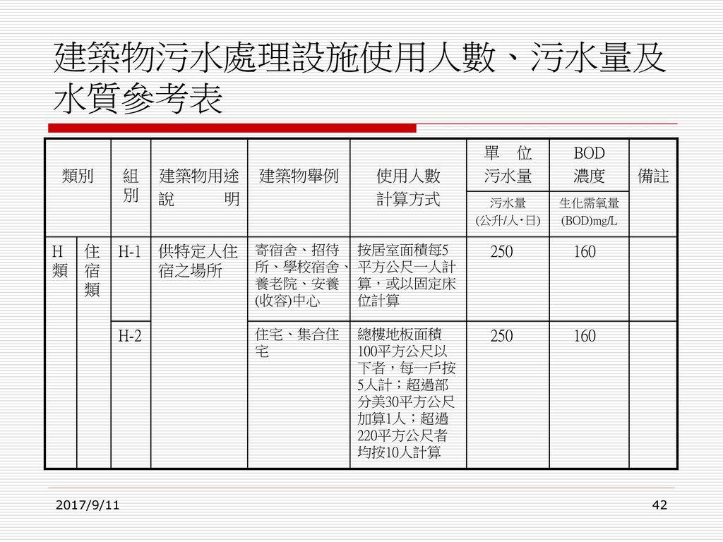 建築物污水處理設施使用人數、污水量及水質參考表