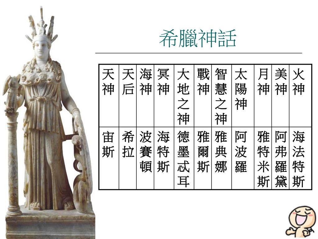 希臘神話 天神 天后 海神 冥神 大地之神 戰神 智慧之神 太陽神 月神 美神 火神 宙斯 希拉 波賽頓 海特斯 德墨忒耳 雅爾斯 雅典娜