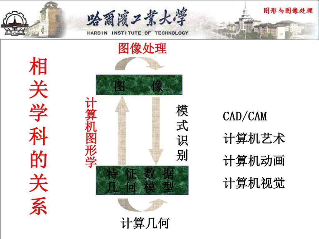 相关学科的关系 图像处理 图 像 计算机图形学 模式识别 CAD/CAM 计算机艺术 计算机动画 计算机视觉 特 征 数 据 几 何 模 型