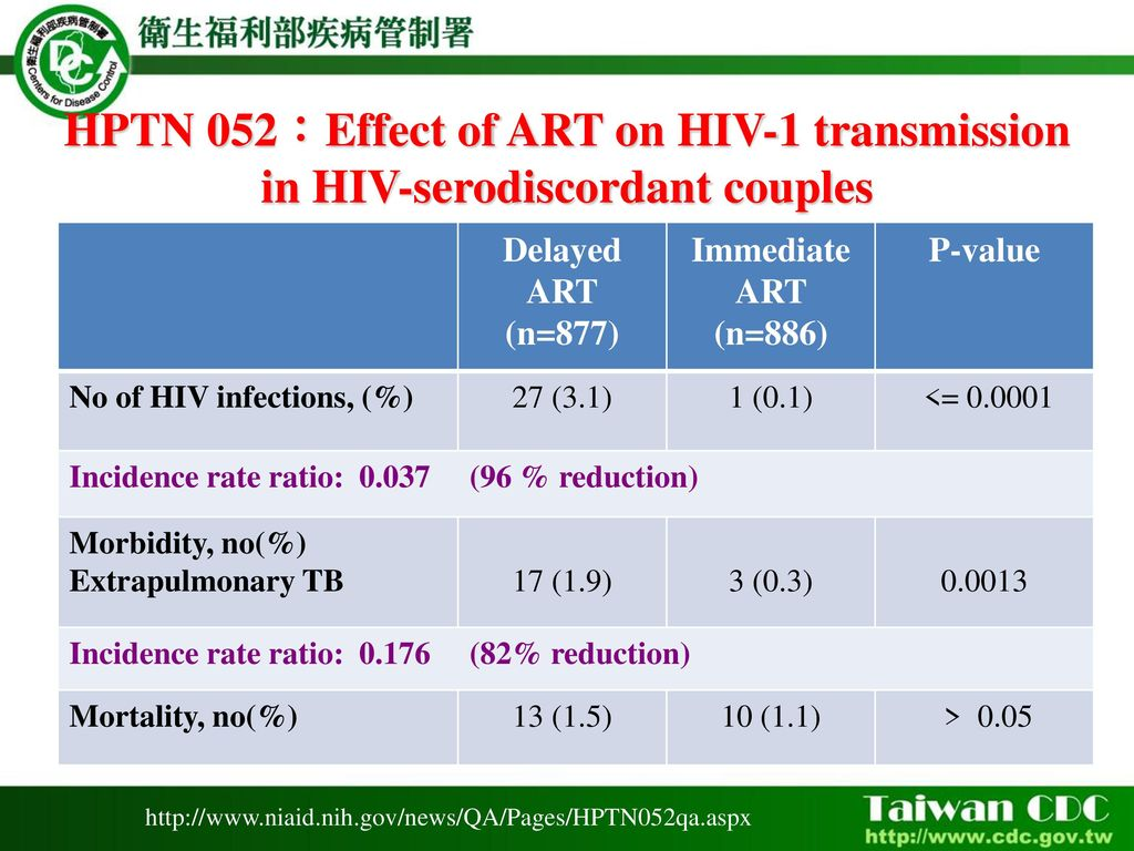 counseling among hiv aids clients aged between Hiv testing, prevention, and counsel- ing can be added to  illustrate some of the  benefits to clients of fp and hiv integration integration  with hiv each year, 45  percent of whom are between the ages of 15 and 249 sexu.