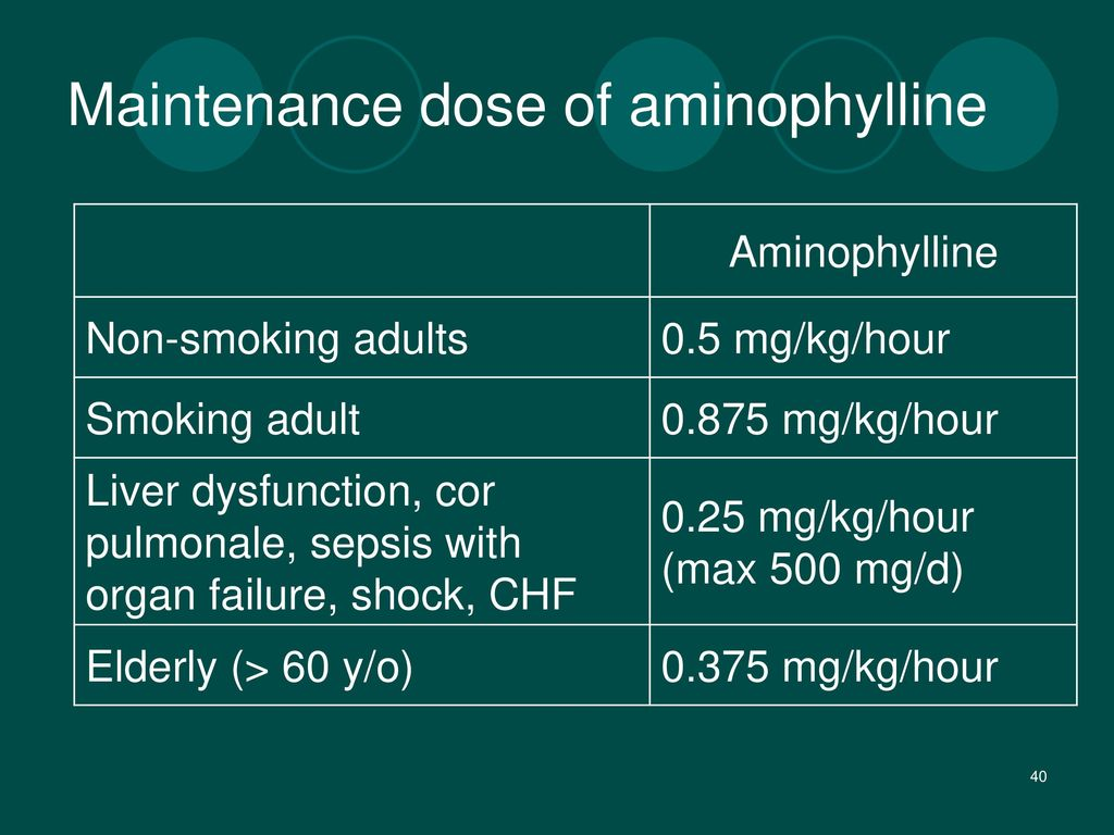 Maintenance dose of aminophylline