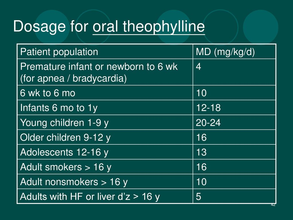 Dosage for oral theophylline