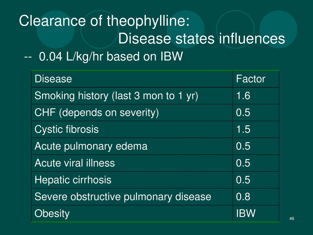 Clearance of theophylline: Disease states influences