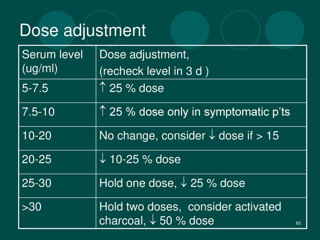 Dose adjustment Serum level (ug/ml) Dose adjustment,