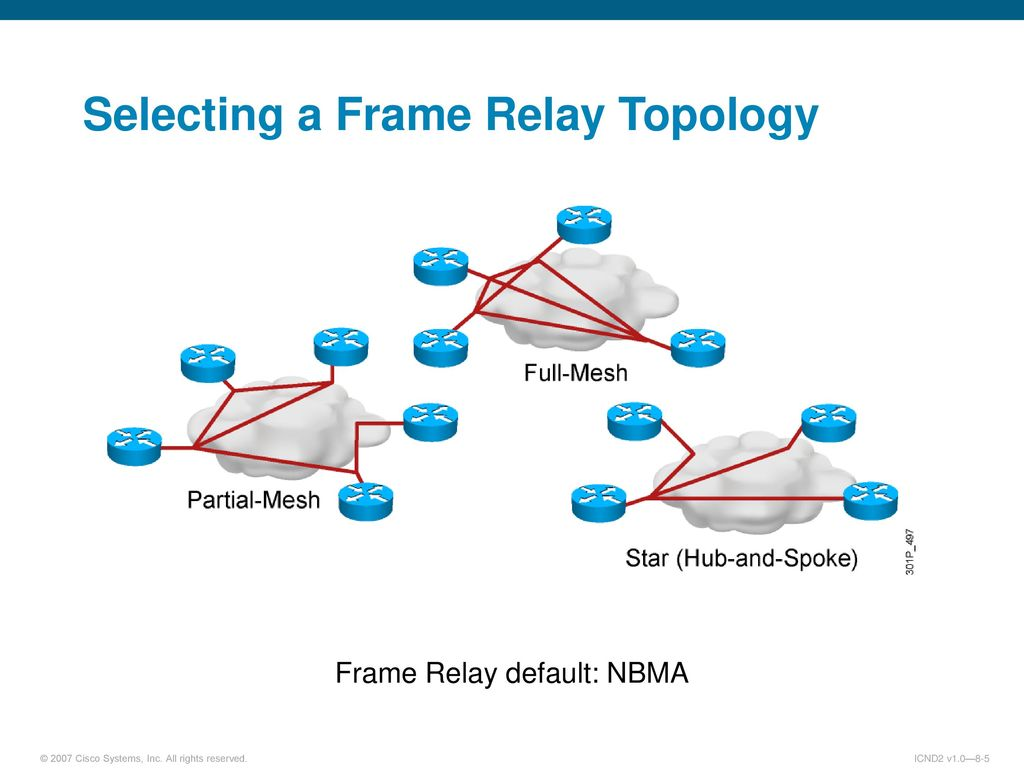 Designing and configuring frame relay topology Term paper Academic