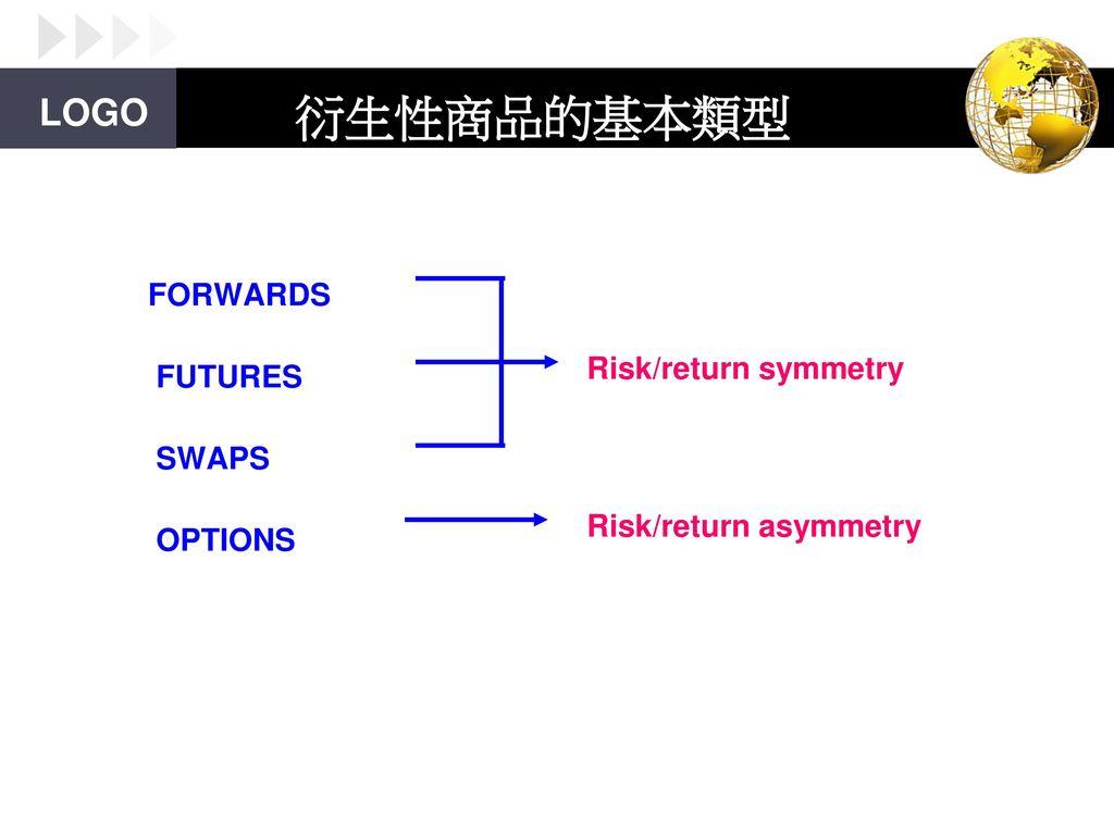 Fx options symmetry