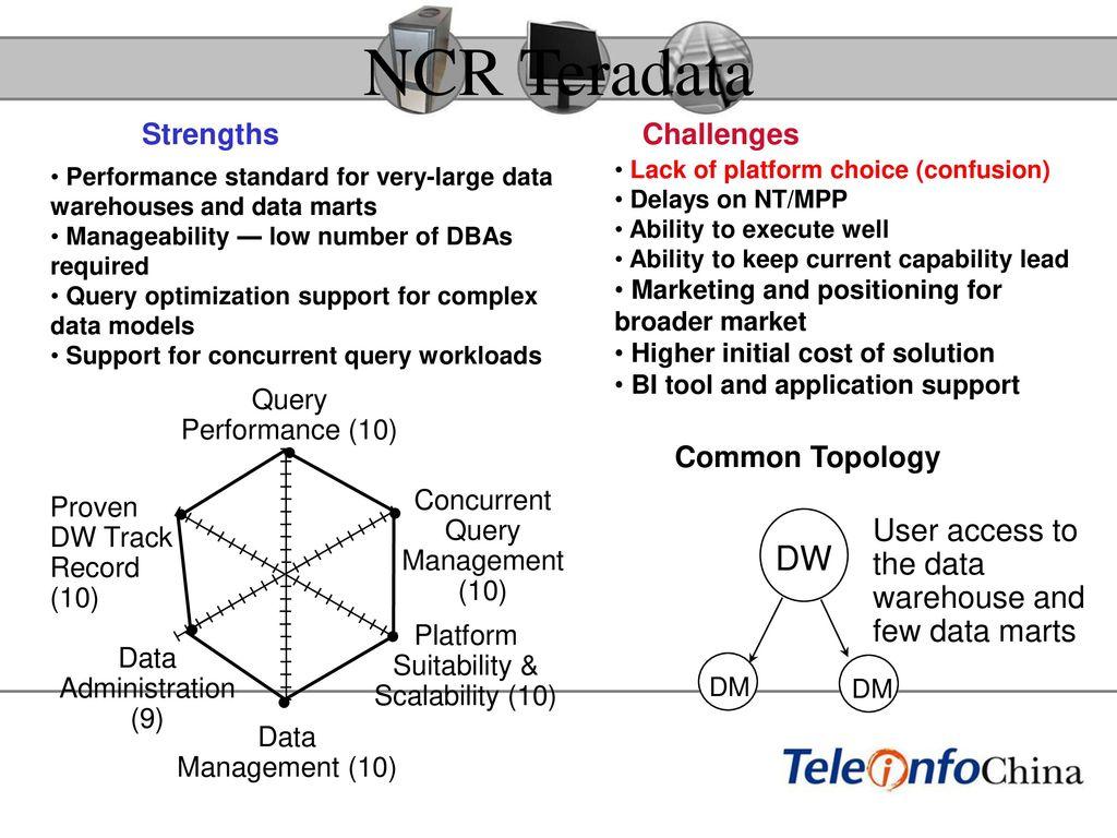 经营分析系统 中国电信 经营分析系统 技术交流.