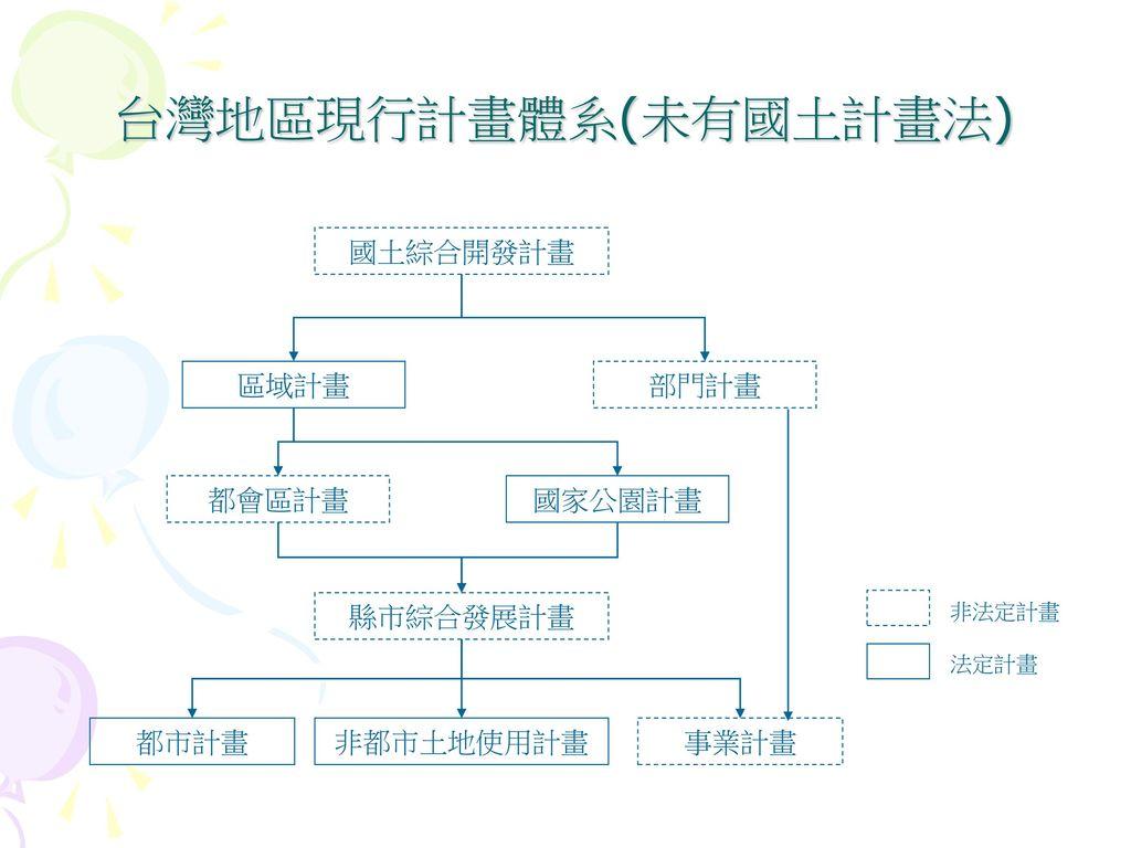 台灣地區現行計畫體系(未有國土計畫法) 國土綜合開發計畫 區域計畫 部門計畫 都會區計畫 國家公園計畫 縣市綜合發展計畫 都市計畫